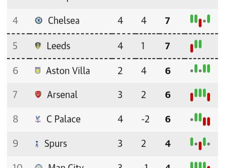 After Manchester City & Leeds United Drew 1-1, This Is How The EPL Table Looks Like
