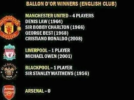Who Are The Ballon d'Or Winners In English Clubs