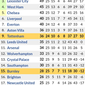 Fully Updated Premier League Table Standings & Top Scorers Ahead of Matchday 26 fixtures