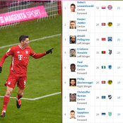 After R. Lewandowski Scored A Goal Today, See His Current Position On The European Top Scorers Table