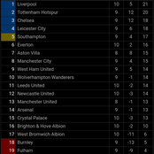 See how the Premier League table now looks after all matches played on Saturday