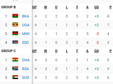 Africa Cup Of Nation Qualification Table After Yesterday's Matches