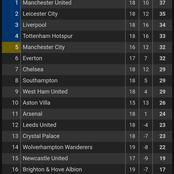 After Manchester United Drew Liverpool Today, See How The EPL Table Changed
