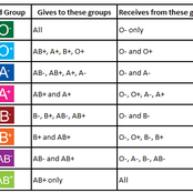 Know The Blood Group You Can Donate Blood To And The Blood Group You Can Receive blood From