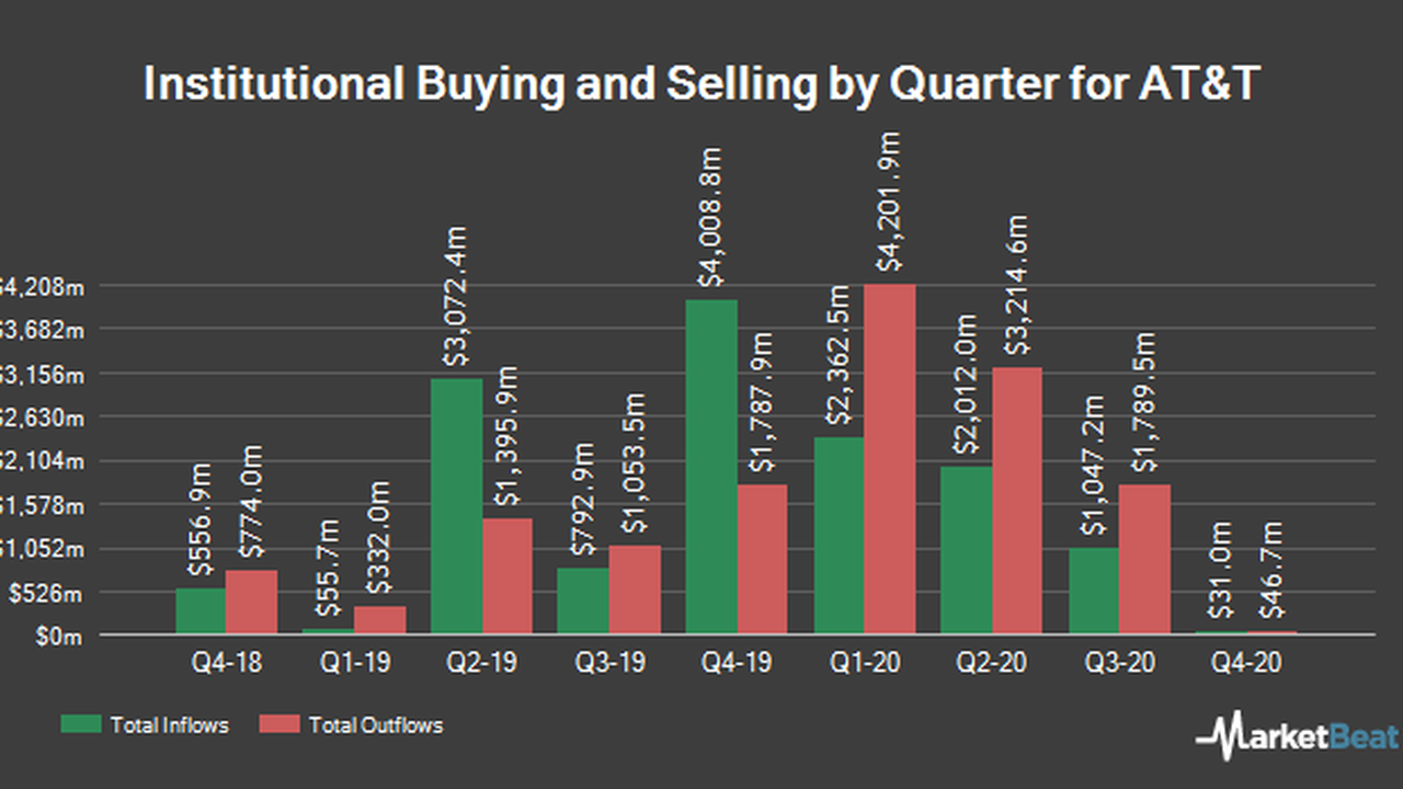 AT&T Inc. (NYSE:T) Stock Holdings Increased by First Financialcorp IN