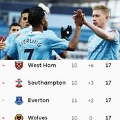 After Man City Won, See How The EPL Table Looks Like