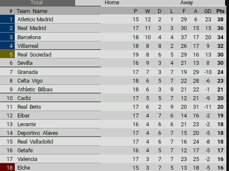 After Granada was Defeated, See the New La Liga Table, as Barcelona Made it to the Top 4