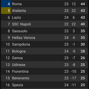 After Juventus Draw 1-1 With Hellas Verona, See Their Current Position On The Italian Serie A Table.