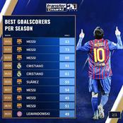 Lionel Messi Dominates The Best Goalscorers Per Season For The Past Decade