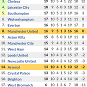 Arsenal Drop Further in the Table After Losing to Wolves as Manchester United & Chelsea Hold On