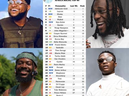 Davido Peaks At No. 7 On The Africa Social Top Chart, See Burna Boy, Wizkid & Others Positions