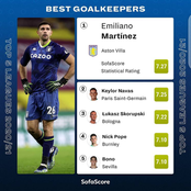 Current Top Rated Goalkeepers In The Top 5 European Leagues; See The Best 5.