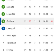 After Chelsea Won 4-1 Against Crystal Palace, See How The EPL Table Has Changed