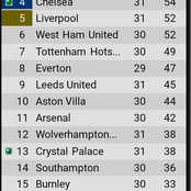 After Chelsea won 4-1 and Liverpool won 2-1,see how the EPL top 4 race looks like