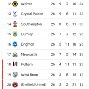 After Liverpool won 2-0, and Chelsea drew 0-0, see how the premier league table currently looks like