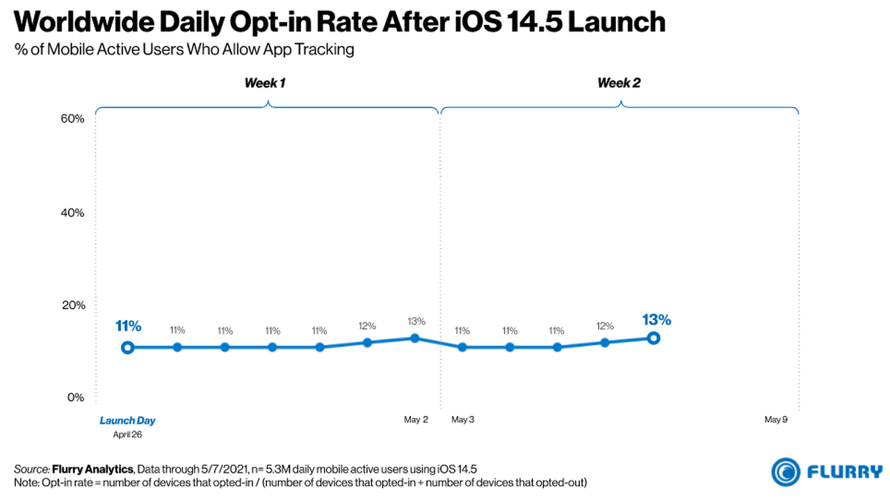 User 'opt-in' rate for tracking across iOS sitting at 13% globally