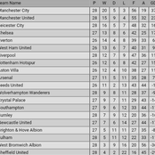 After Manchester United 2-0 Win & Liverpool 1-0 Defeat, See How the New Premier League Table is