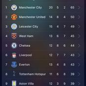 See how the English Premier League table looks after Manchester city's victory.