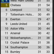 After Westham won 3-2 against Leicester, see how the EPL top 4 looks like