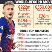 How Is A Football Player's Transfer Fee calculated? Find Out Now.