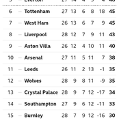 After Chelsea Won 2-0, This Is How The EPL Table Looks Like