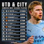 Manchester United & Manchester City Combined Most Valuable Players