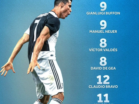 Check out Cristiano Ronaldo's goalscoring record against top goalkeepers in the world