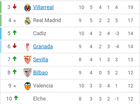 How the Laliga table looks like after the week 10 fixtures
