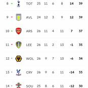 See The EPL Table After Arsenal Won 3-1 & Tottenham Won 4-0, As Arsenal Dropped To The 10th Spot