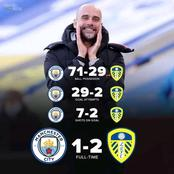 EPL: See Man City's  Stats Against Leeds United Which Prove How Wasteful They Were