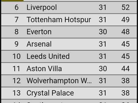 EPL Table: See The Latest Standings After Yesterday's Matches