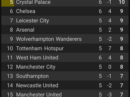 Manchester United, Chelsea, Liverpool all played today. See how the premier league table looks like.
