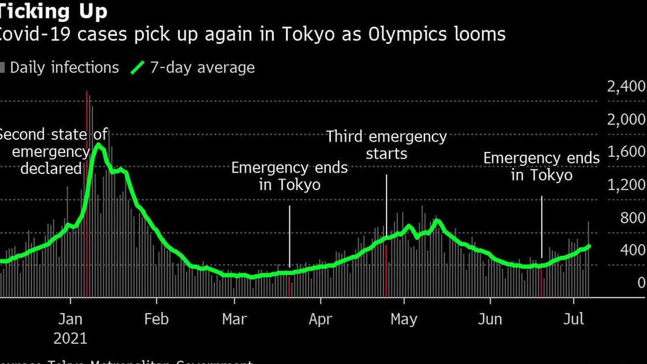 Tokyo's Virus-Stricken Olympics Looks Set to Ban Spectators