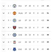 See The Number Of Matches Man City Need To Win The Premier League, As United Continue To Drop Points
