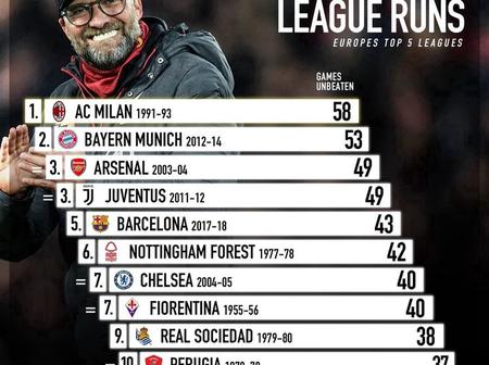 10 Clubs With The Longest Unbeaten Runs In Europe's Top 5 Leagues - Chelsea Ranked 7th