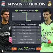 Thibaut Courtois And Alisson Becker: 2020/21 League And UEFA Champions League Statistics