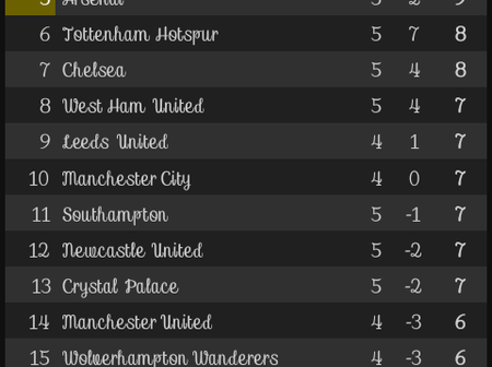 After Today's Results, This is how the EPL Table looks like