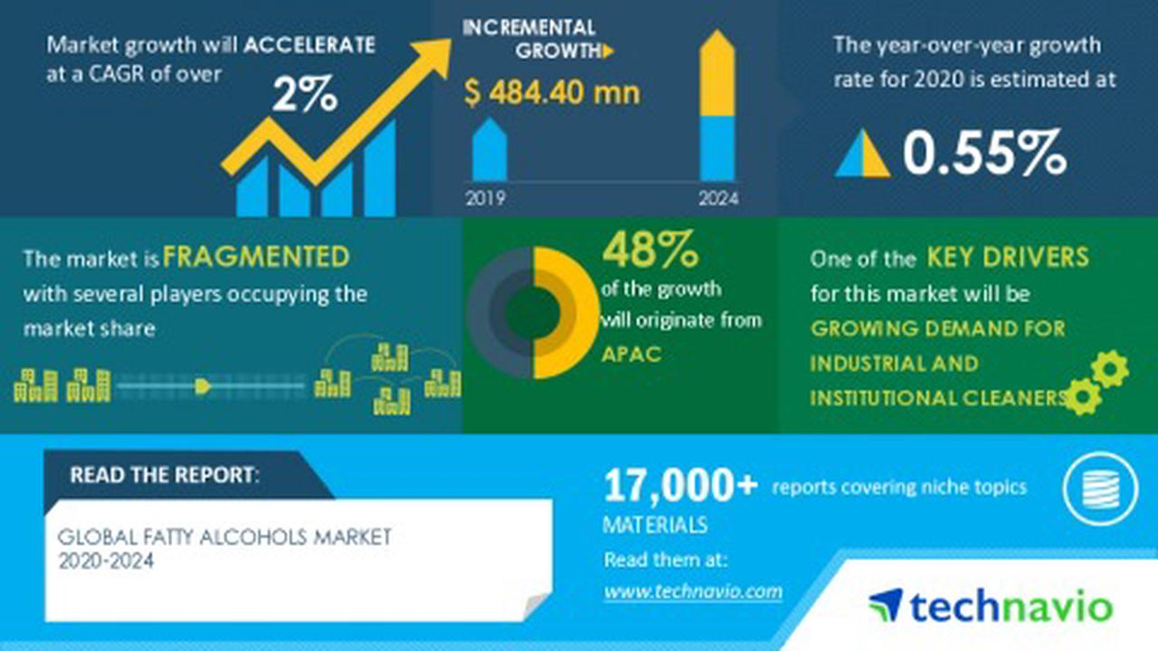 Global Fatty Alcohols Market Growth Will be Driven by Rising Demand for Industrial and Institutional Cleaners During 2020-2024
