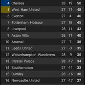 After Everton Lost 2-0 And West Ham Won 2-0 Yesterday, See How The Premier League Table Looks.