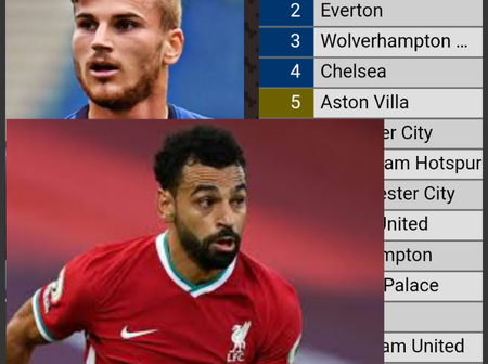 Liverpool Beat West Ham 2-1 To Help Chelsea Climb Up On The Table, See Full EPL Table