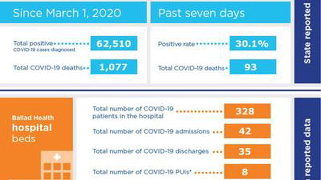 Ballad reports record number of COVID-19 ICU patients as hospitalizations rise
