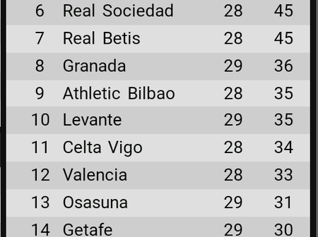 La Liga table after yesterday's games as Real Madrid overtake Barca