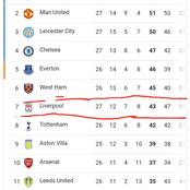 Premier League Title Holders, Liverpool have set the worst record in the EPL