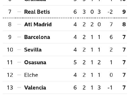 Spanish La Liga Table After Today's Matches