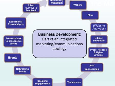 Business Development Strategy - Important Parts of the Strategy You Should Know
