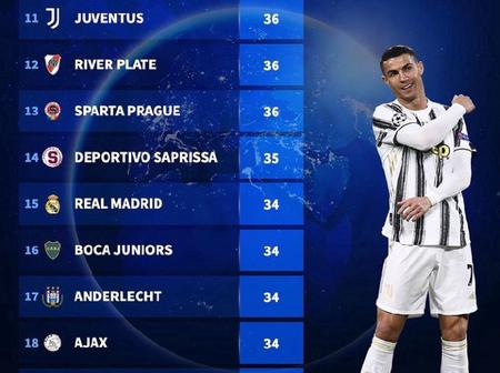 Top 30 Clubs With The Most League Titles In The World - Real Madrid Ranked 15th On The List