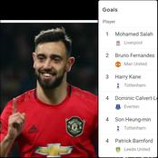 After Bruno Fernandes Scored A Goal Today, See How The Premier League Golden Boot Table Changed