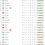 EPL Table After Liverpool Won 2-1 & Manchester City Lost 2-1
