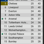 After Arsenal won 3-1 against Leicester, see their new position on the EPL table