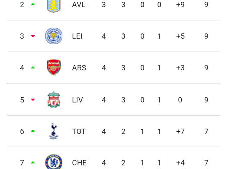 Here's how the Premier league table looks like after all matches in Week 4